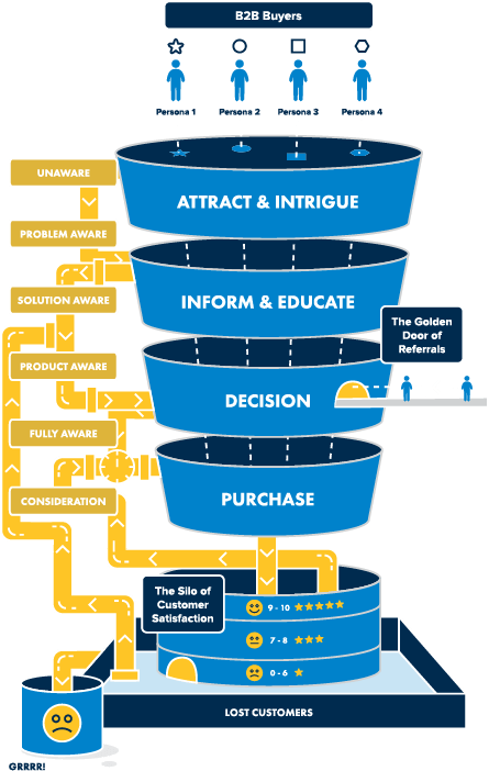 SalesFunnel ForWebsite