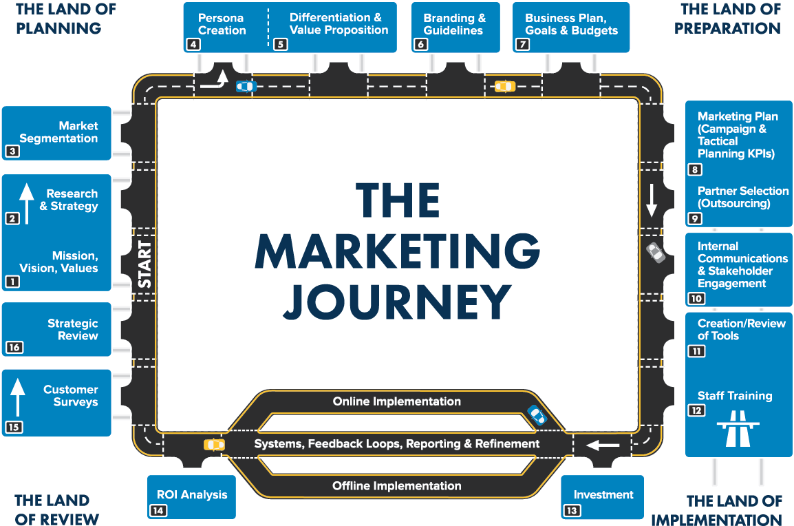 The Marketing Journey